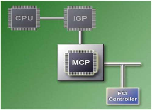 New NVIDIA Platform Technology for Athlon 64 / XP - Chipsets 47