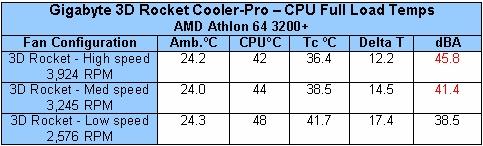 Gigabyte 3D Rocket Cooler-Pro - Cases and Cooling 21