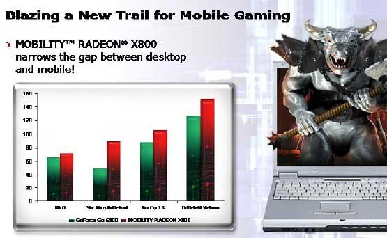 ATI Mobility X800 and X300 GPUs - Mobile 15