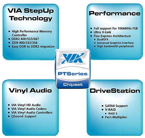 VIA PT880 Pro and PT894 Chipset Preview - Chipsets 17