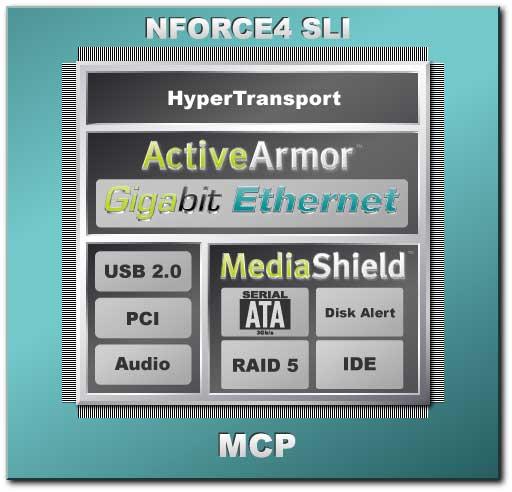 NVIDIA nForce4 SLI Intel Edition Review - Chipsets 57