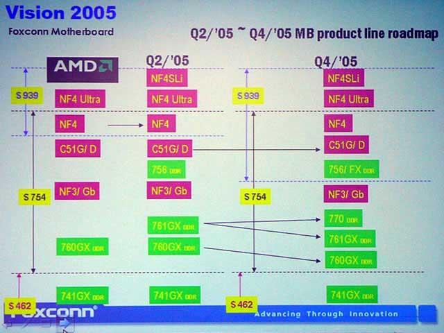 Foxconn Roadmaps Leak Upcoming Chipset Info - Chipsets  2