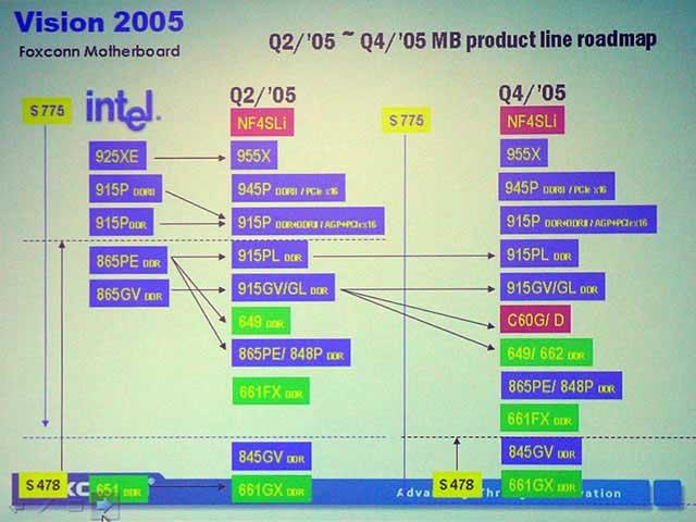 Foxconn Roadmaps Leak Upcoming Chipset Info - Chipsets  1