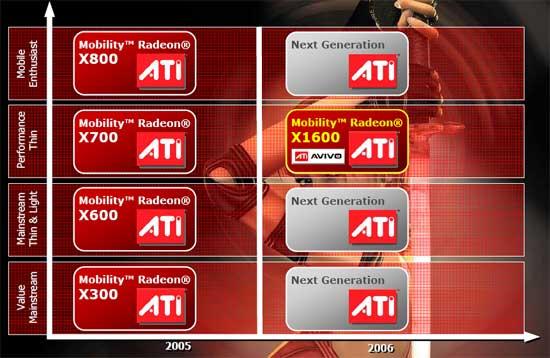 ATI Mobility Radeon X1600 GPU Preview - Mobile  1