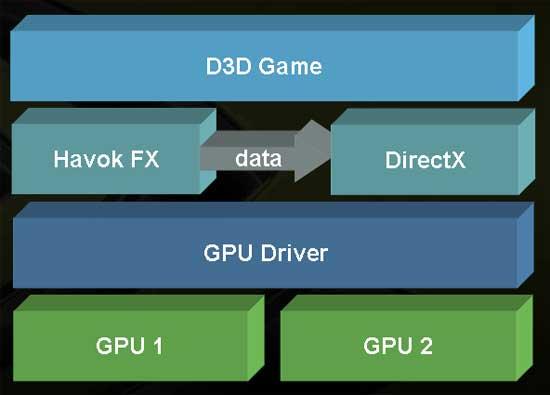 NVIDIA and Havok Bring SLI Physics to Life - Graphics Cards  2