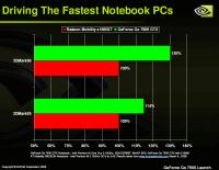 NVIDIA GeForce Go 7900 GTX and Go 7900 GS Preview - Mobile 5