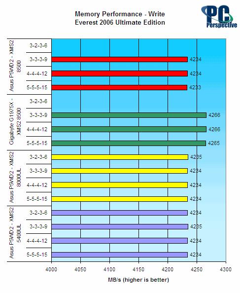 Corsair XMS2 8500 DDR2 Memory Review - Memory  10