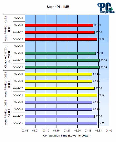 Corsair XMS2 8500 DDR2 Memory Review - Memory  9