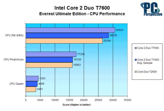 Intel Core 2 Duo Mobile Processor Review - T7600 - Processors 32