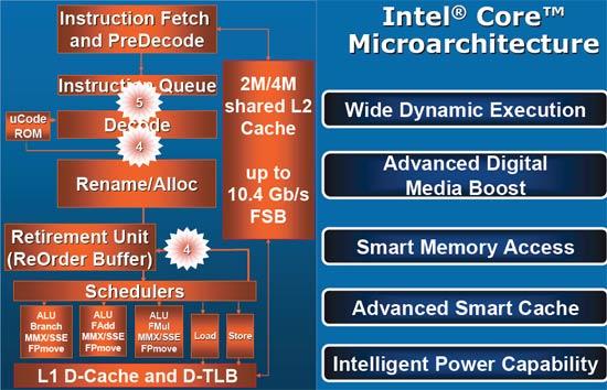 Intel Core 2 Duo Mobile Processor Review - T7600 - Processors  2