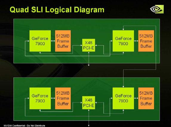 NVIDIA's Quad SLI Technology - Performance and Quality - Graphics Cards  1