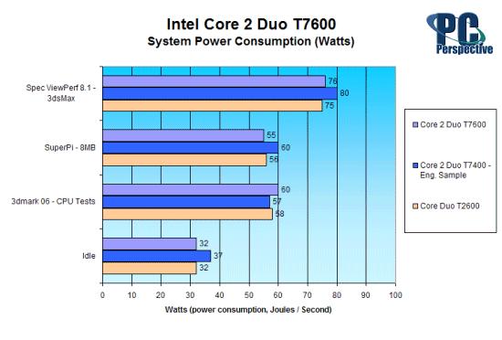 Intel Core 2 Duo Mobile Processor Review - T7600 - Processors 33