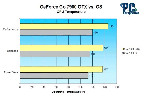 GeForce Go 7900 GTX vs. GeForce Go 7900 GS: Mobile GPU Battle - Mobile  33