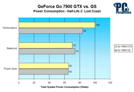 GeForce Go 7900 GTX vs. GeForce Go 7900 GS: Mobile GPU Battle - Mobile  34