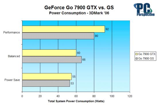 GeForce Go 7900 GTX vs. GeForce Go 7900 GS: Mobile GPU Battle - Mobile  32