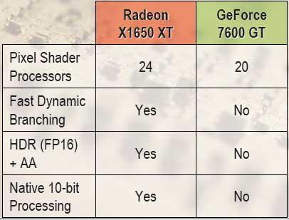 AMD ATI Radeon X1650 XT GPU Review - Graphics Cards  45