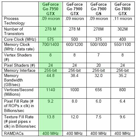 NVIDIA GeForce Go 7950 GTX Mobile GPU Overview - Mobile  3