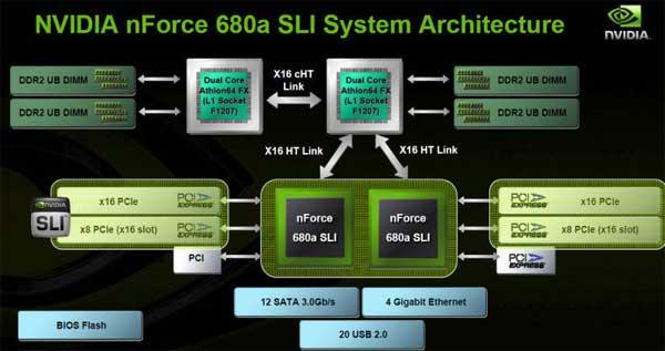 AMD Quad FX Platform Launch: An Editorial - Processors 4