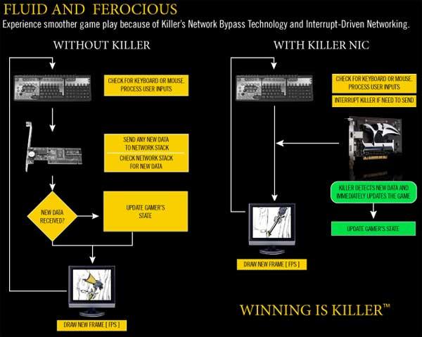 Bigfoot Networks Killer NIC Review - General Tech 42
