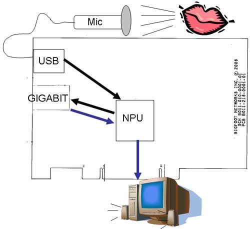 Bigfoot Networks Killer NIC Review - General Tech 43