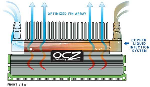 OCZ PC2-9200 Flex XLC Memory Review - Passive and Liquid Cooled - Memory  3