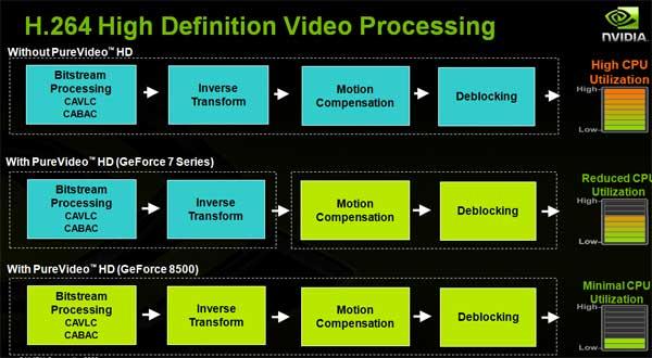 EVGA GeForce 8600 GT Review - Mainstream GPU Power! - Graphics Cards  5