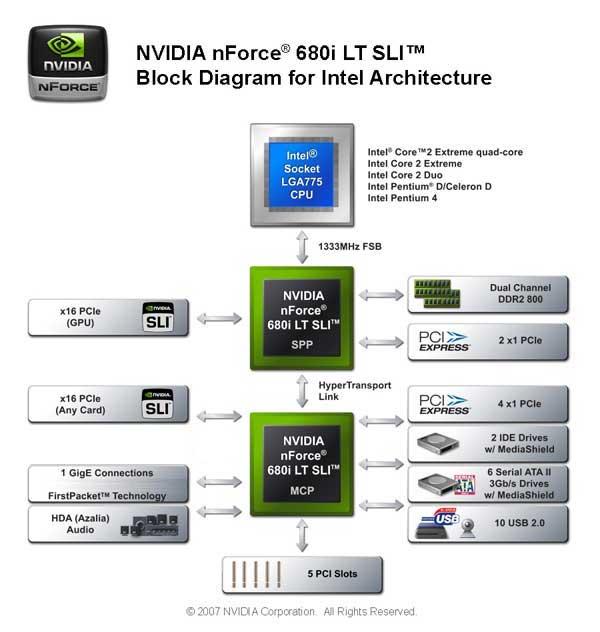 EVGA nForce 680i LT SLI Motherboard Review - Cheaper 680i - Chipsets  1