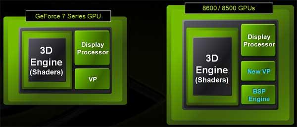 EVGA GeForce 8600 GT Review - Mainstream GPU Power! - Graphics Cards  4