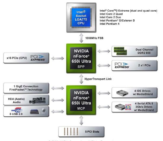 EVGA nForce 650i Ultra Motherboard Review - nForce on a Budget - Chipsets  50