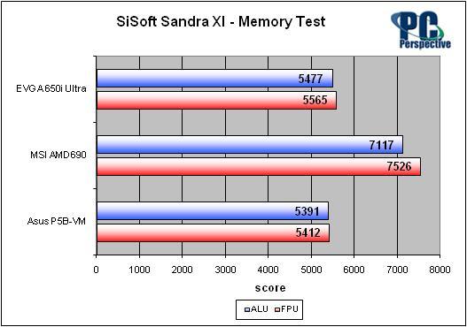 EVGA nForce 650i Ultra Motherboard Review - nForce on a Budget - Chipsets 53