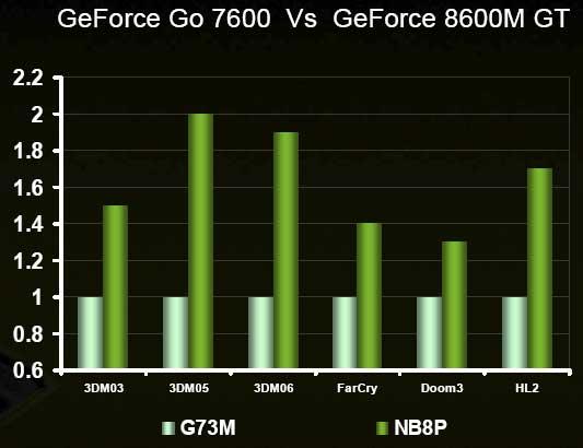 Intel Santa Rosa Centrino Duo and NVIDIA GeForce 8M GPUs Launch - Mobile  1