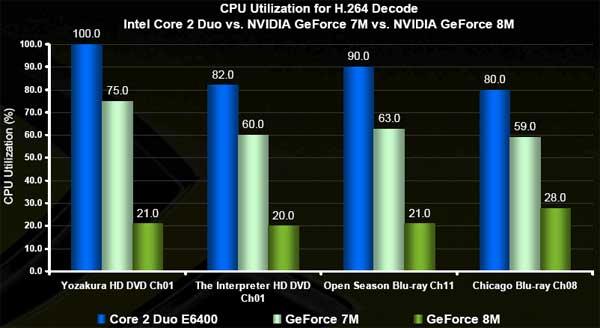 Intel Santa Rosa Centrino Duo and NVIDIA GeForce 8M GPUs Launch - Mobile  2