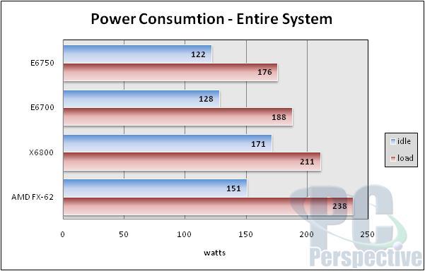 Intel Core 2 Duo E6750 Review - 1333 MHz FSB Preview - Processors  1