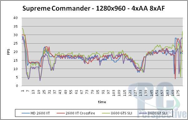 AMD ATI Radeon HD 2600 XT, 2600 Pro and 2400 XT Review - Graphics Cards 195