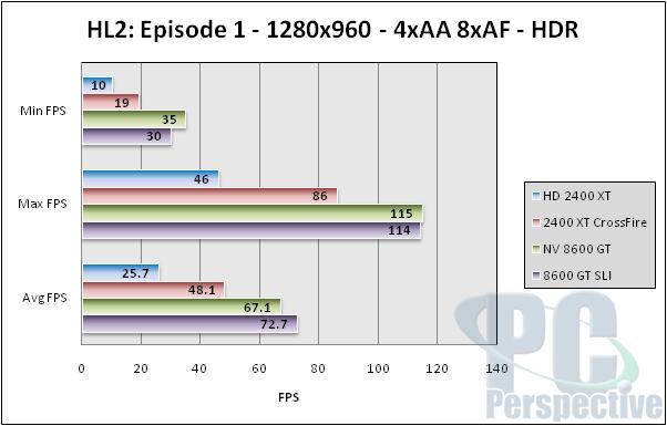AMD ATI Radeon HD 2600 XT, 2600 Pro and 2400 XT Review - Graphics Cards 198