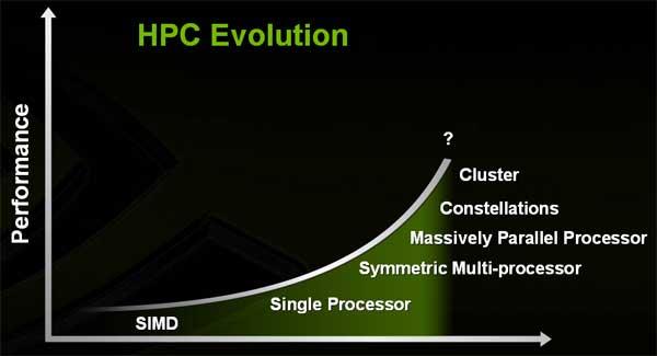 NVIDIA Tesla High Performance Computing - GPUs Take a New Life - Processors  1
