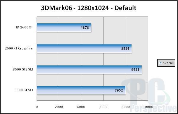 AMD ATI Radeon HD 2600 XT, 2600 Pro and 2400 XT Review - Graphics Cards 194