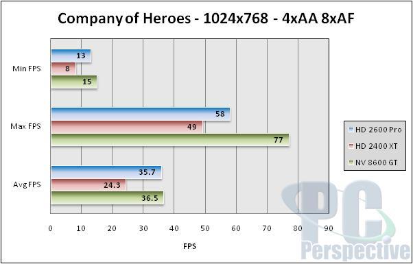 AMD ATI Radeon HD 2600 XT, 2600 Pro and 2400 XT Review - Graphics Cards 192
