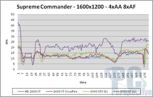 AMD ATI Radeon HD 2600 XT, 2600 Pro and 2400 XT Review - Graphics Cards 197