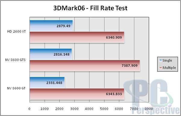 AMD ATI Radeon HD 2600 XT, 2600 Pro and 2400 XT Review - Graphics Cards 190