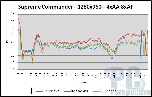 AMD ATI Radeon HD 2600 XT, 2600 Pro and 2400 XT Review - Graphics Cards 191