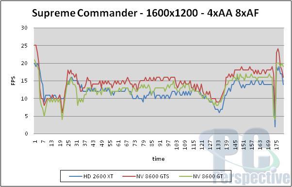 AMD ATI Radeon HD 2600 XT, 2600 Pro and 2400 XT Review - Graphics Cards 193