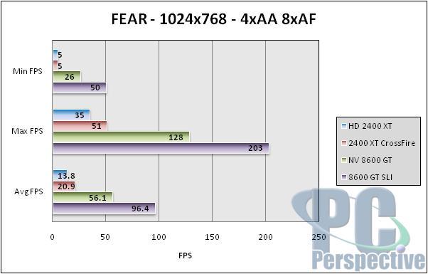 AMD ATI Radeon HD 2600 XT, 2600 Pro and 2400 XT Review - Graphics Cards 196