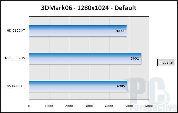 AMD ATI Radeon HD 2600 XT, 2600 Pro and 2400 XT Review - Graphics Cards 189