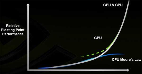NVIDIA Tesla High Performance Computing - GPUs Take a New Life - Processors  2