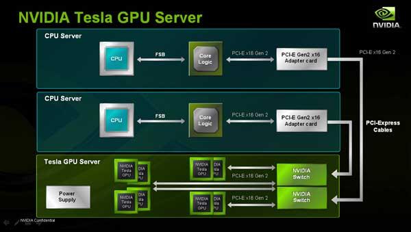 NVIDIA Tesla High Performance Computing - GPUs Take a New Life - Processors 22