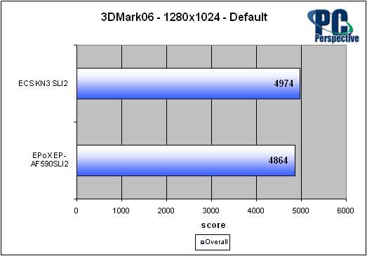 ECS KN3 SLI2 NVIDIA nForce 590 SLI Motherboard Review - Motherboards 46