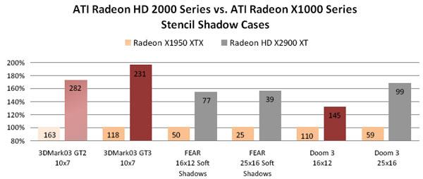 Diamond Multimedia Viper HD 2900 XT 1GB GDDR4 Review - Graphics Cards 145