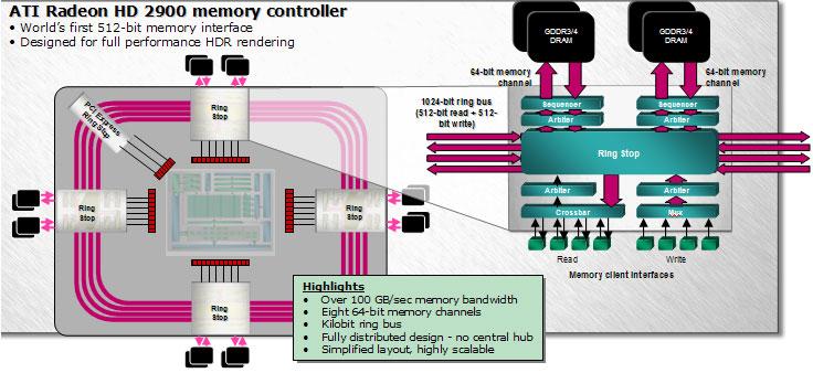 Diamond Multimedia Viper HD 2900 XT 1GB GDDR4 Review - Graphics Cards 146