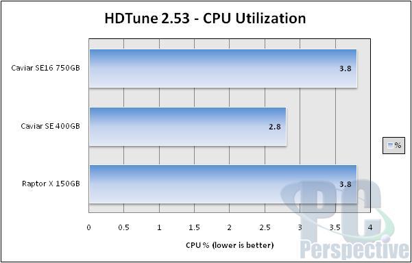 Western Digital WD7500AAKS 750GB Hard Drive Review - Storage 57